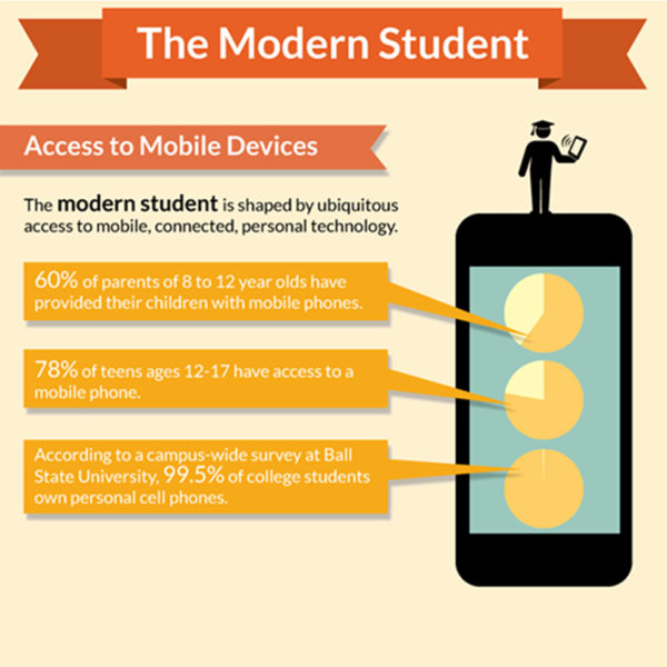Infographic - The Modern Student